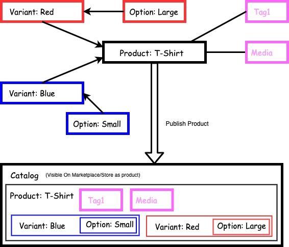 Product-catalog-1