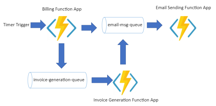 Implementation of Billing Process using Azure Function