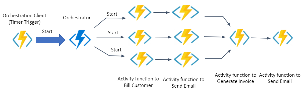 Billing Service using Azure Durable Orchestration