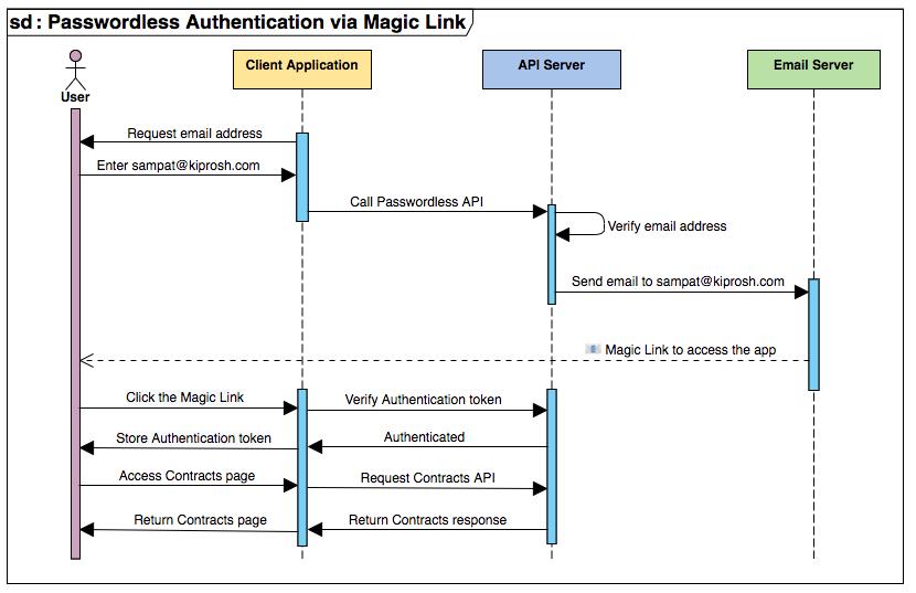 Passwordless-Authentication-via-Magic-Link